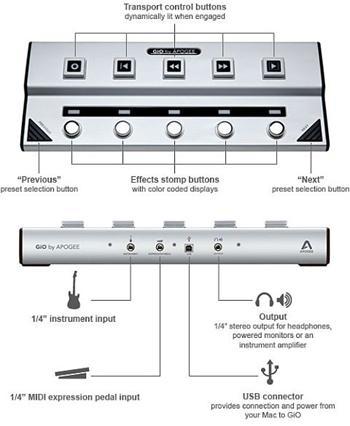 Apogee GIO USB interface ke kytaře a kontrolér pro MAC OS X